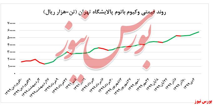 نرخ فروش لوب کات پالایشگاه تهران در بورس کالا بدون تغییر فروش رفت