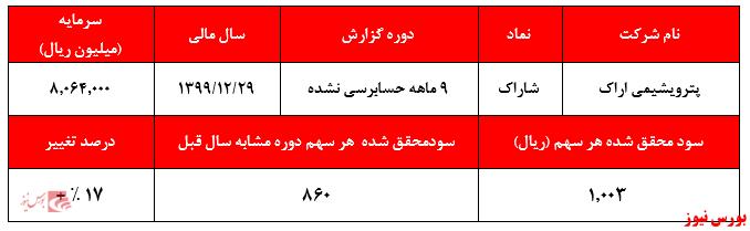 مهر تایید حسابرس بر تحقق سود ۱۰۰ تومانی