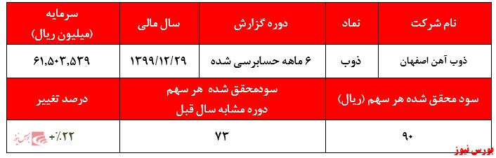 سود اندک ۹۰ ریال ذوب آهن اصفهان در ۶ماهه اول سال