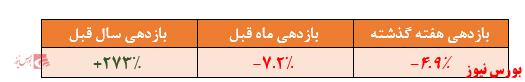بازدهی ۲۷۳ درصدی صندوق در یک سال گذشته