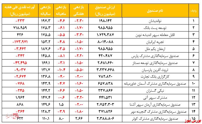 گزارش هفتگی صندوقهای سرمایهگذاری مختلط (هفته منتهی به ۱۶ دی ۱۳۹۹)