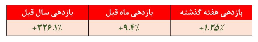 بازدهی ۱.۲۵درصدی صندوق سرمایهگذاری سپهر اول