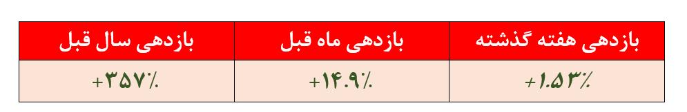 بازدهی ۳۵۷ درصدی