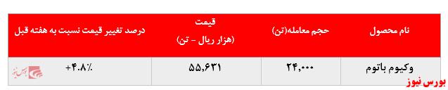 رشد نرخ فروش محصولات پالایشگاه تهران در بورس کالا