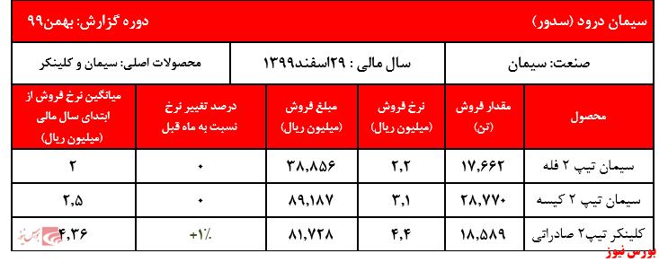 جدول فروش سدور+بورس نیوز
