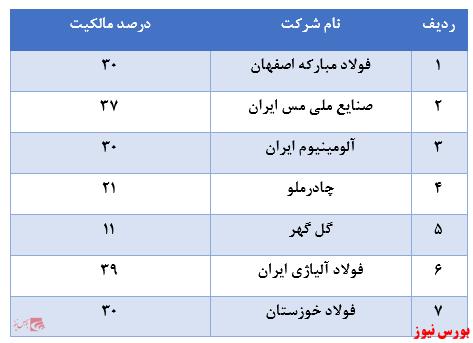 مالکیت ۴۹ شرکت از گروههای مختلف در سبد سهام عدالت
