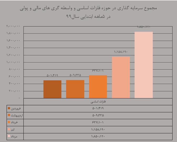 فلزات اساسی روندی افزایشی خود را در این ۵ ماهه ابتدایی سال ادامه داد