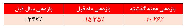 بازدهی ضعیف ۳۴۲ درصدی صندوق سرمایه گذاری سینا