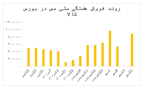 افزایش نرخ کاتد به بیش از ۱۵۶ میلیون تومان در هر تن