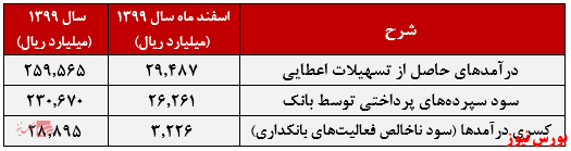 عملکرد بانک صادرات ایران+بورس نیوز