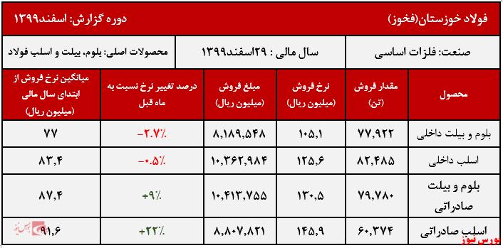 عملکرد ماهانه فخوز+بورس نیوز