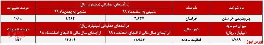 عملکرد ماهانه خراسان+بورس نیوز