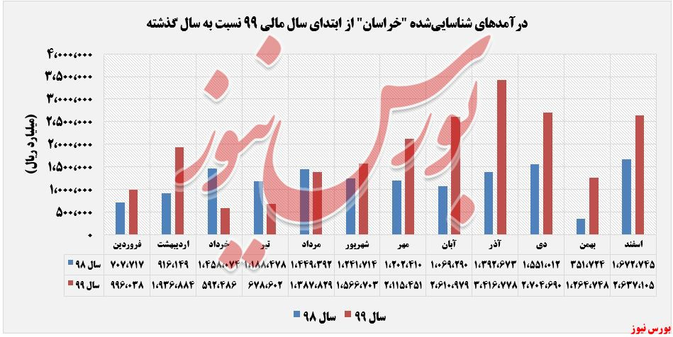 درآمدهای شناساییشده خراسان+بورس نیوز
