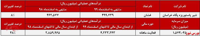 عملکرد ماهانه غشان+بورس نیوز