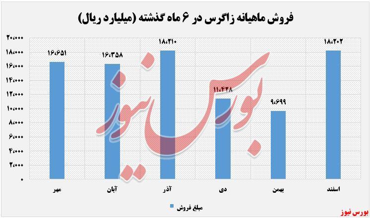 درآمدهای زاگرس+بورس نیوز