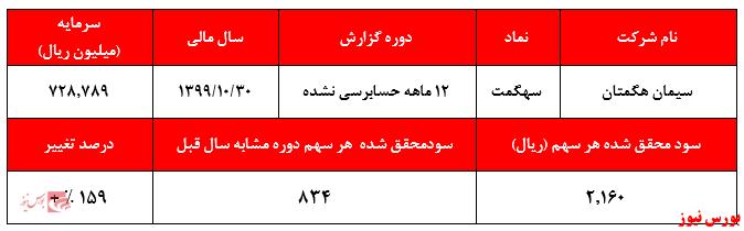 گزارش عملکرد 12ماهه سهگمت+بورس نیوز