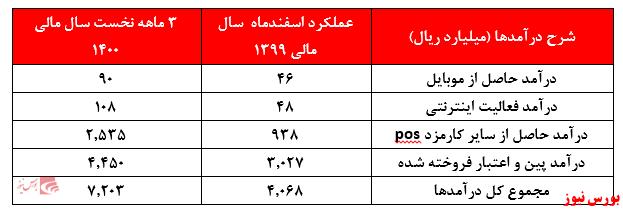 عملکرد اسفندماه سپ+بورس نیوز