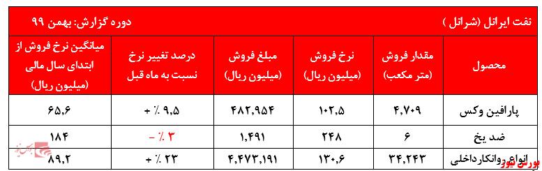 گزارش بهمن ماه شرانل+بورس نیوز