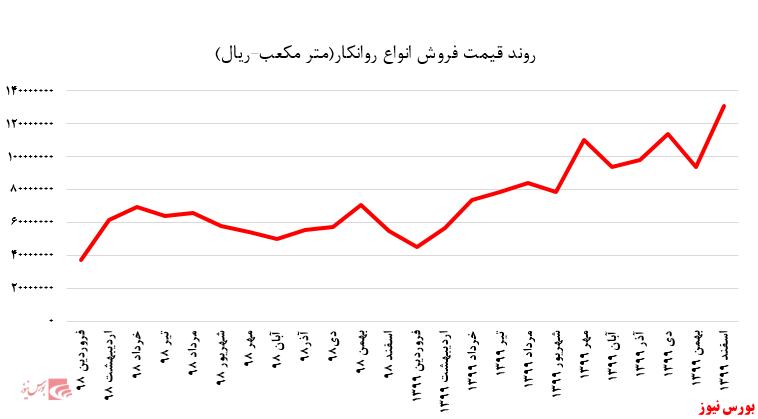 نمودار قیمتی فروش انواع روانکار+بورس نیوز