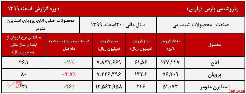 عملکرد ماهانه پارس+بورس نیوز