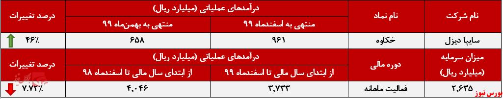 عملکرد ماهانه خکاوه+بورس نیوز