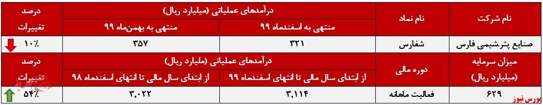 عملکرد ماهانه شفارس+بورس نیوز
