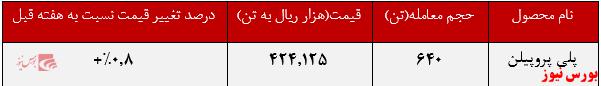 عملکرد پترشیمی شازند+بورس نیوز