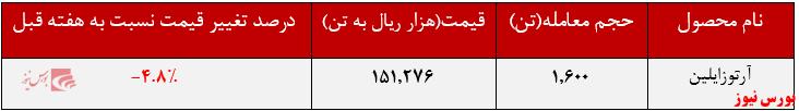 عملکرد هفتگی نوری+بور نیوز