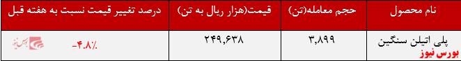عملکرد هفتگی جم+بورس نیوز