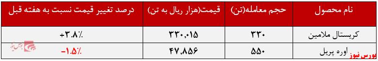 عملکرد هفتگی خراسان+بورس نیوز
