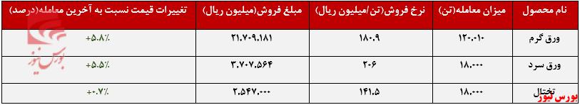عملکرد هفتگی فولاد مبارکه+بورس نیوز