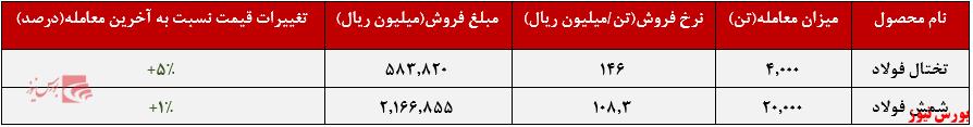 عملکرد هفتگی فخوز+بورس نیوز