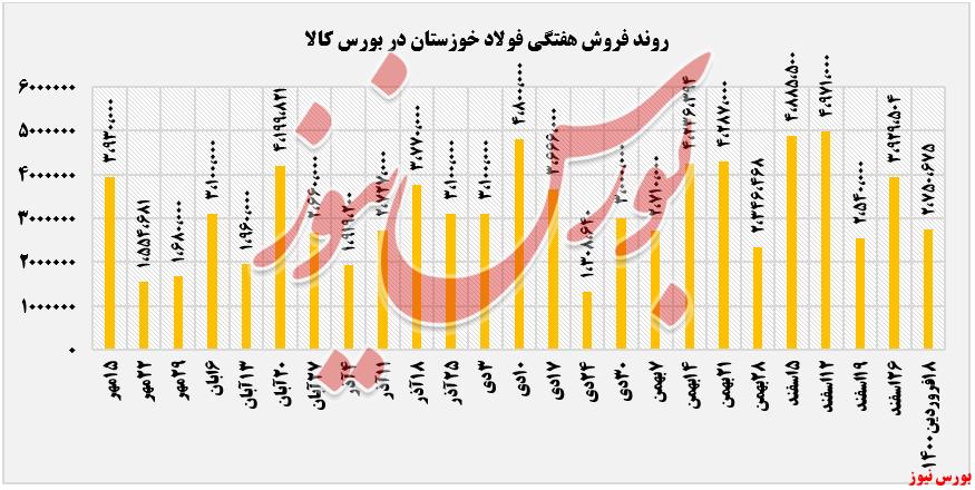 فروش هفتگی فولاد خوزستان+بورس نیوز