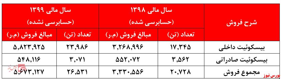 مهر تایید حسابرس بر اعلام سود ۵۴۱ ریالی