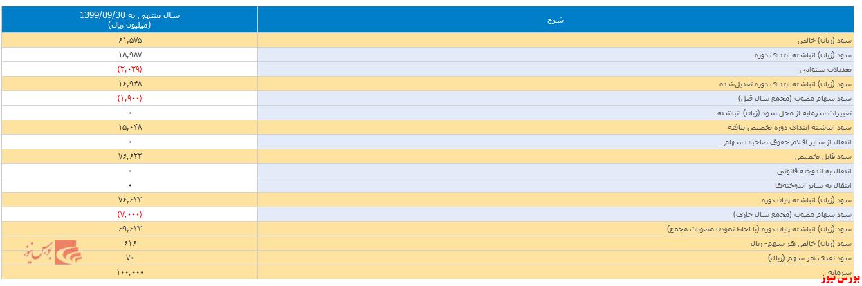 جدول تصمیمات مجمع ولانا+بورس نیوز