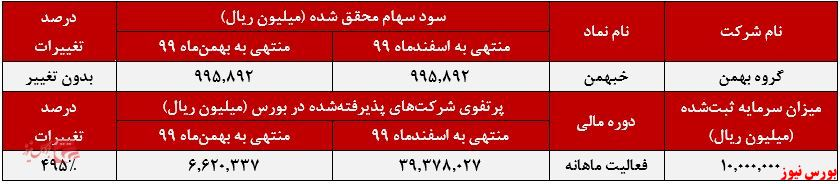 عملکرد ماهانه خبهمن+بورس نیوز