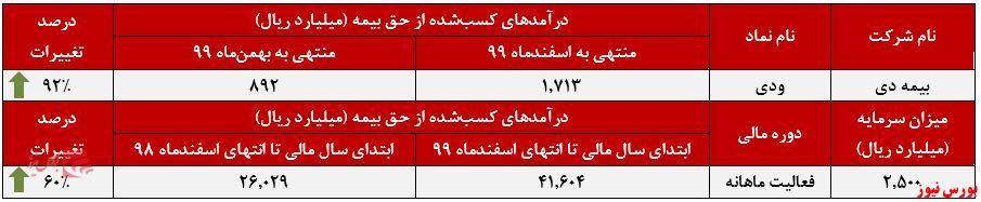 عملکرد ماهانه بیمه دی+بورس نیوز