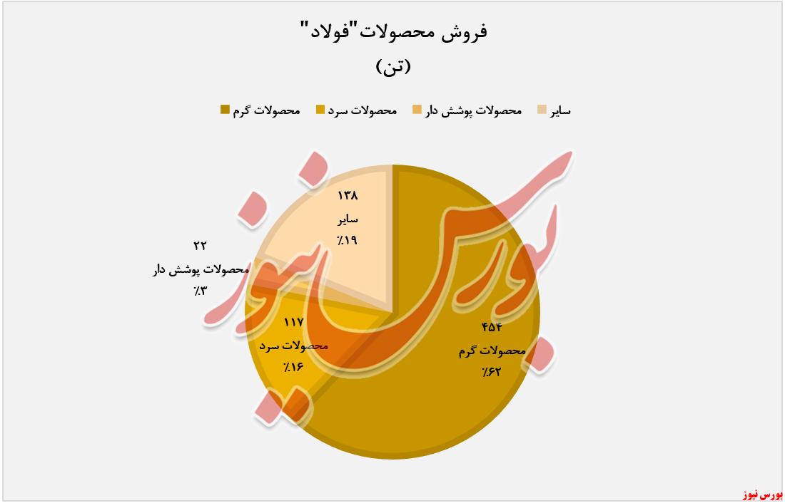 فروش ماهانه فولاد مبارکه+بورس نیوز