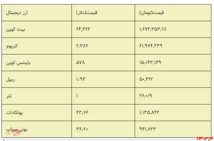قیمت ارزهای دیجیتالی در ۲۵ فروردین/ صعود بی سابقه بیت کوین