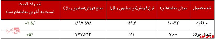 عملکرد هفتگی فخاس+بورس نیوز