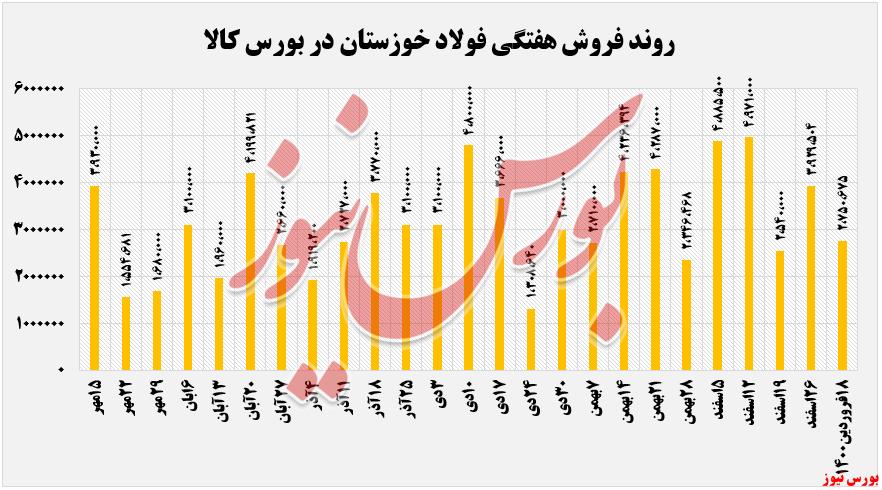 فروش هفتگی فخوز+بورس نیوز