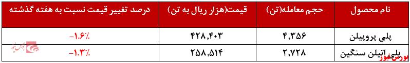 عملکرد هفتگی مارون+بورس نیوز