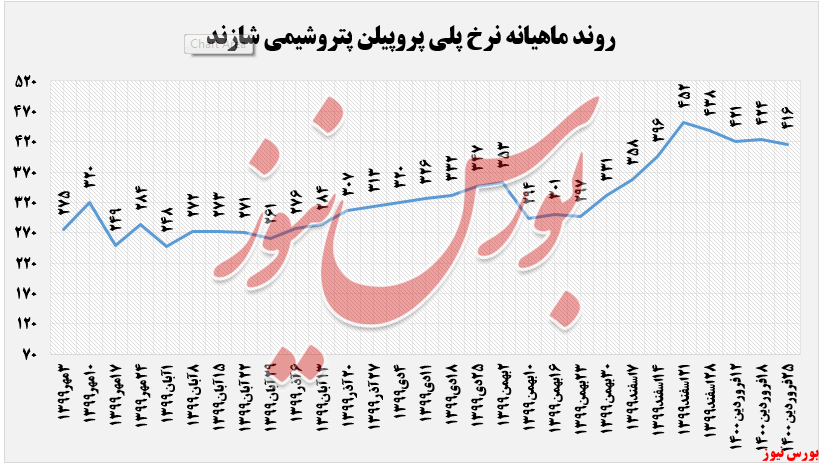 نرخ پلی اتیلن سنگین شاراک+بورس نیوز