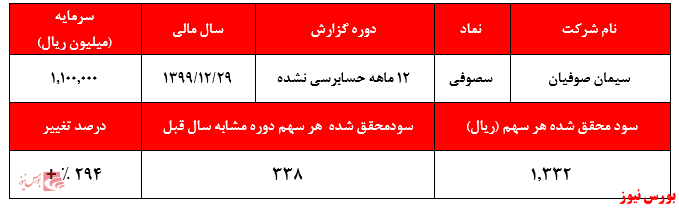 گزارش 12ماهه حسابرسی نشده سصوفی+بورس نیوز