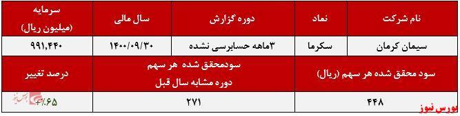 عملکرد سیمان کرمان+بورس نیوز