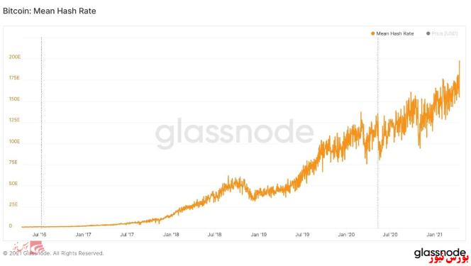 نمودار میانگین هشت ریت بیت کوین+بورس نیوز