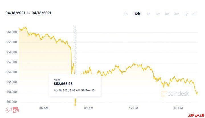 نمودار سقوط بیت کوین+بورس نیوز