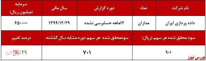عملکرد سالانه مداران+بورس نیوز
