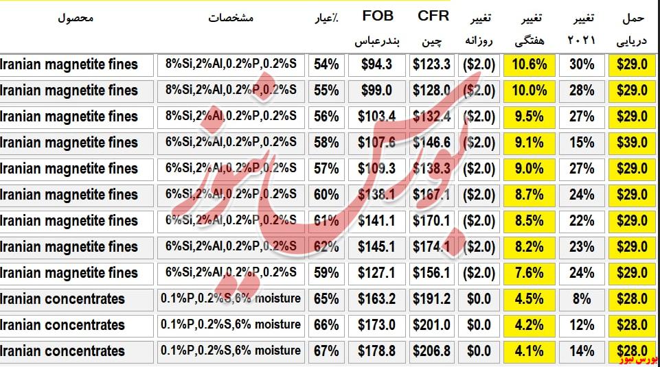اختلاف ۱۲۲ درصدی نرخ کنسانتره آهن داخلی با قیمت صادراتی