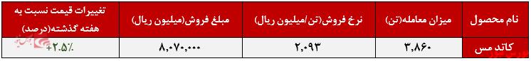 عملکرد هفتگی فملی+بورس نیوز